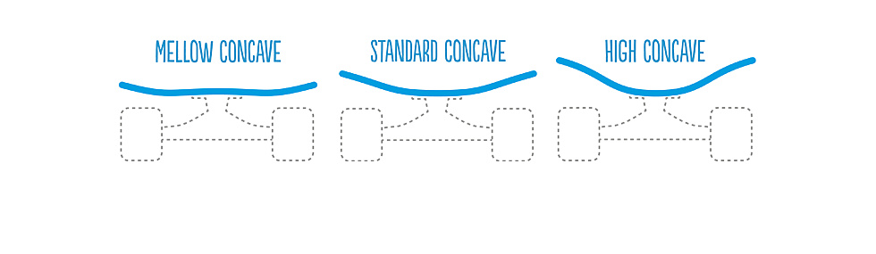 The Concave of your Board from Mellow to Standard to High