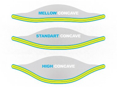 Mellow concave, standard concave and high concave of a longboard deck