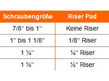 Tabelle Riser Pads