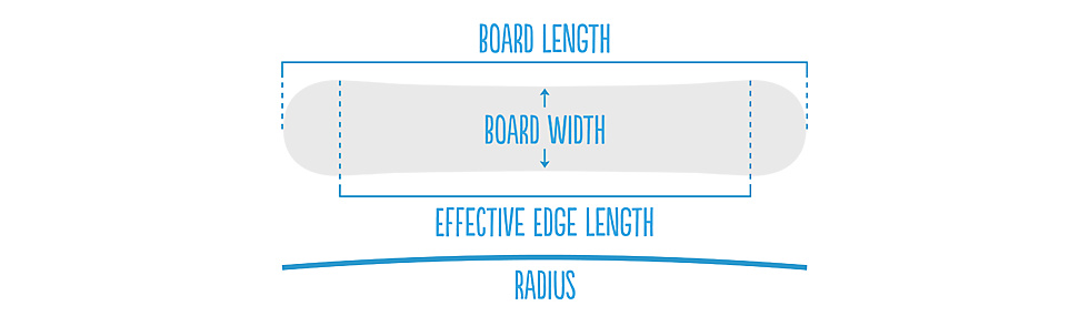 Snowboard length, width and edge from all-mountain to freestyle