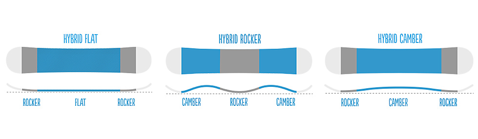 Hybrid snowboard shapes containing camber, rocker and flat