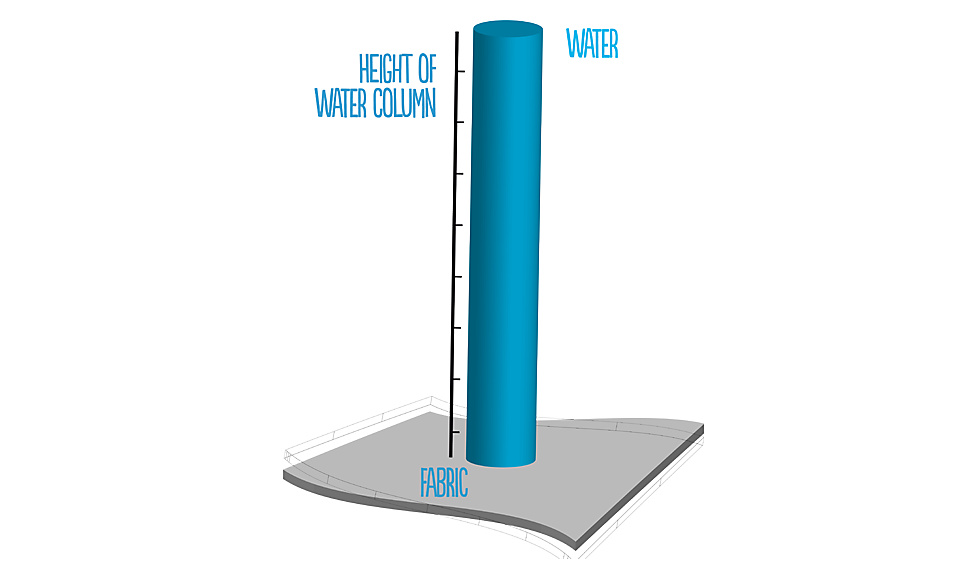 Water column or water density of snowwear for women and men