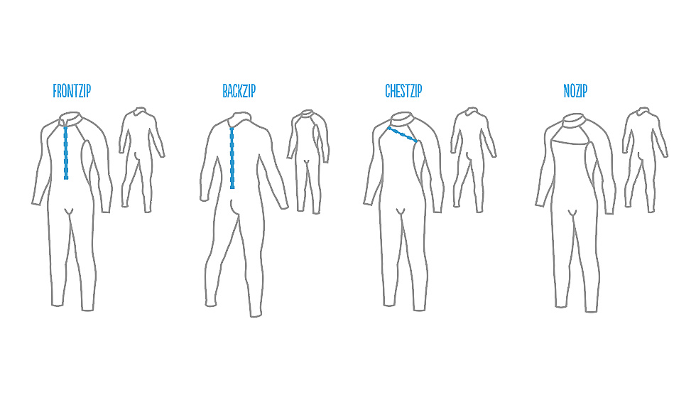 Zip options for wetsuits: front, back, chest and zipfree