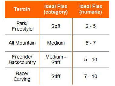 Snowboard boots Terrain and Flex table