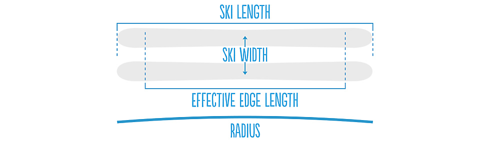 Width, length and curve radius of a freeski depends on the construction