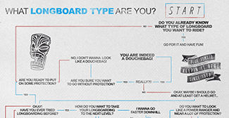 Infographic Longboard