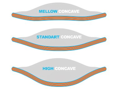 Concave of a skate deck