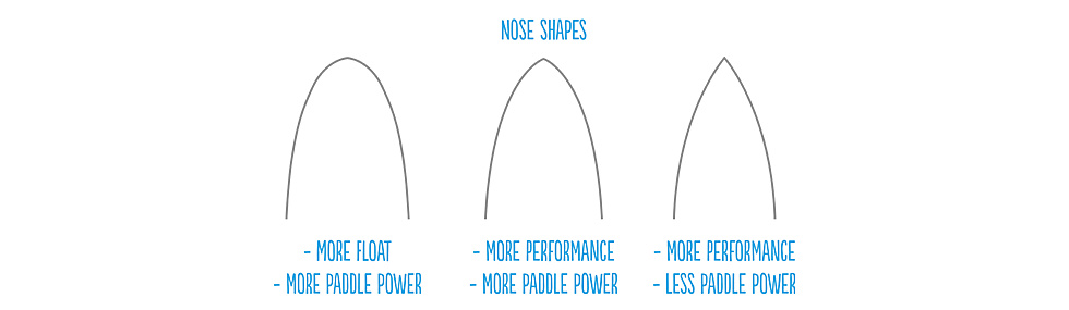 Surfboard Nose Shapes from Round to Pointed