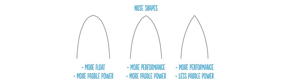 Surfboard Nose Shapes von rund bis spitz