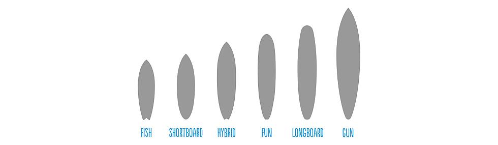 Longboard Shapes von Fish über Shortboard bis Longboard